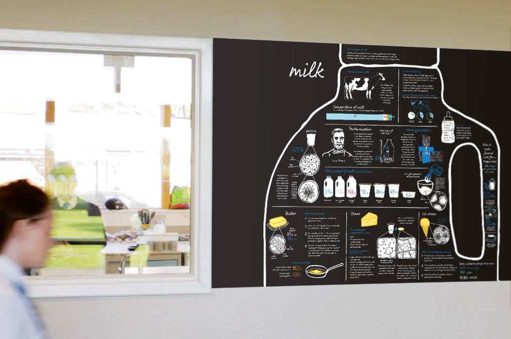 School wall graphic Milk