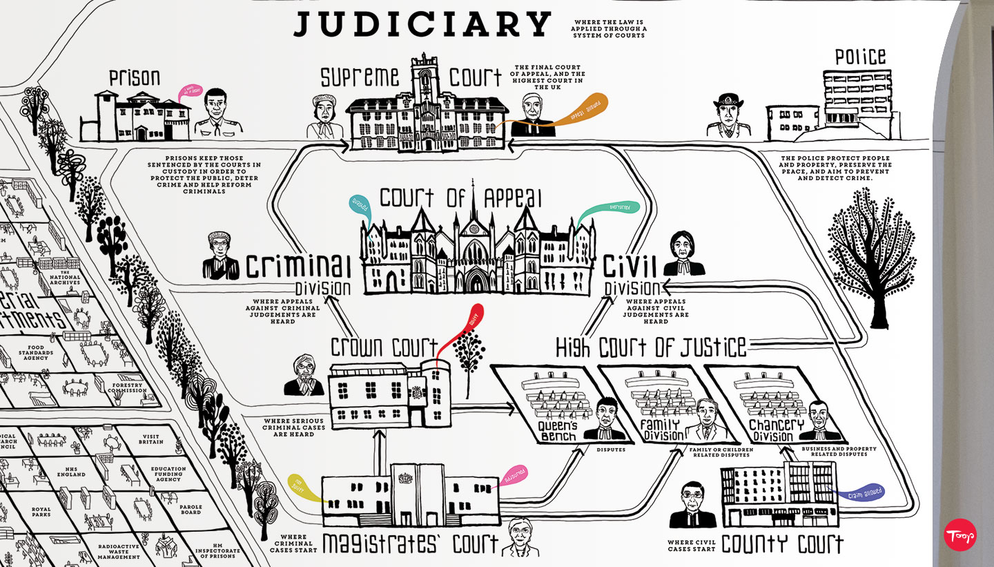 British Values wall graphic showing a diagram that explains the structure and hierarchy of British courts
